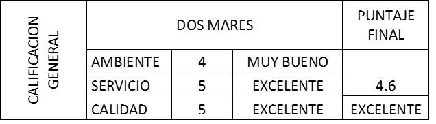 Dos MAres - Grafico