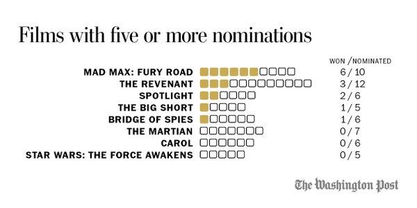 Nominaciones de los Films